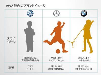VW競合ブランドイメージ jpg